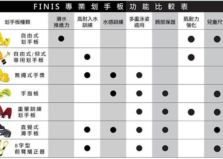 Finis產品 — 划手板篇